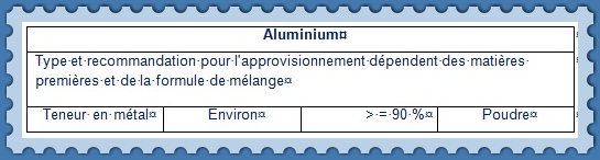 Stockage m langeage et moulage technical consulting and marketing services - Faire briller aluminium oxyde ...